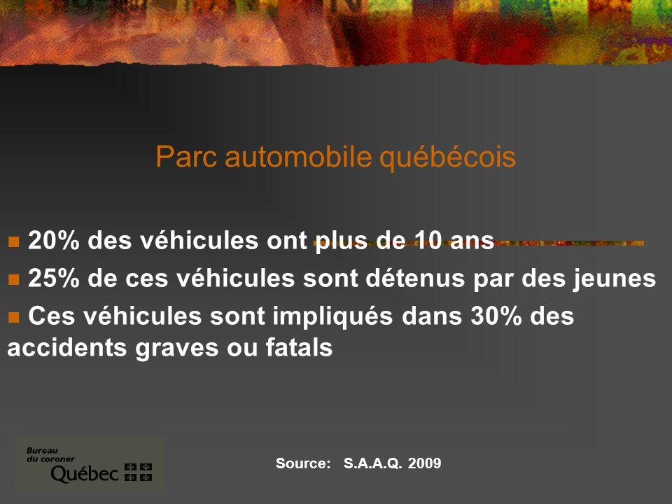 Parc automobile québécois 20% des véhicules ont plus de 10 ans 25% de ces véhicules sont détenus par des jeunes Ces véhicules sont impliqués dans 30% des accidents graves ou fatals Source: S.A.A.Q.