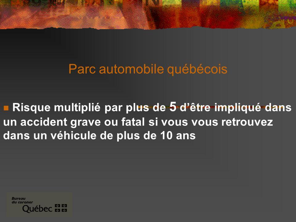 Parc automobile québécois Risque multiplié par plus de 5 dêtre impliqué dans un accident grave ou fatal si vous vous retrouvez dans un véhicule de plus de 10 ans