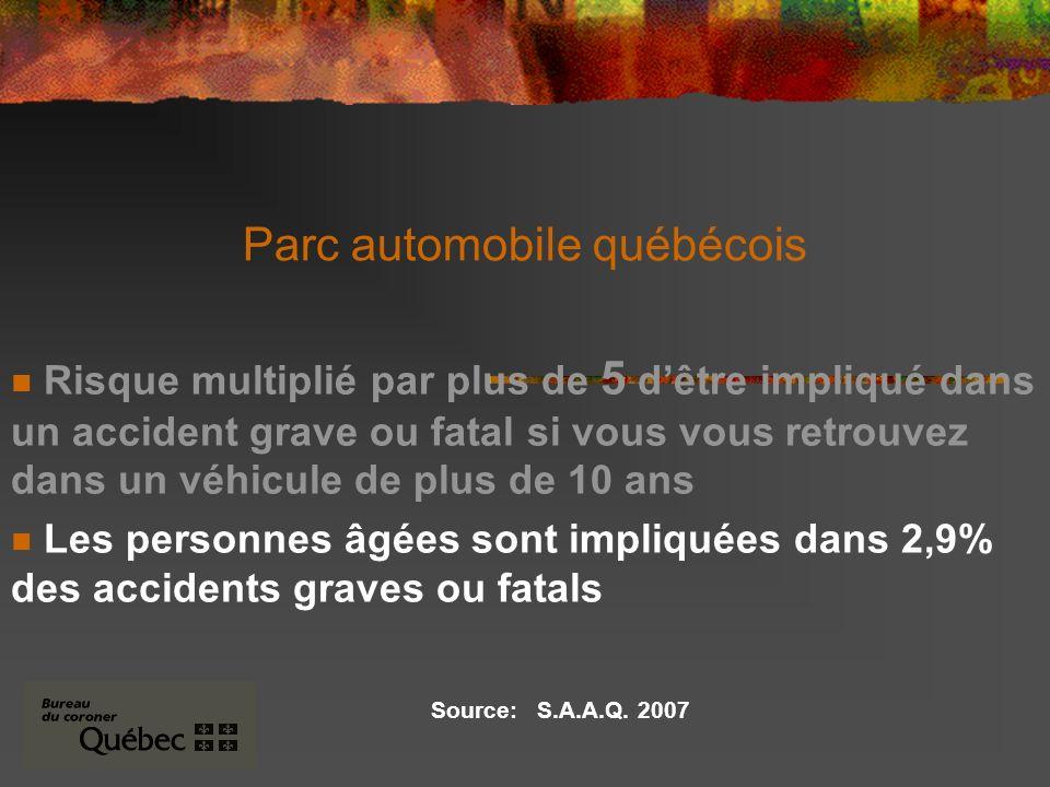 Parc automobile québécois Risque multiplié par plus de 5 dêtre impliqué dans un accident grave ou fatal si vous vous retrouvez dans un véhicule de plus de 10 ans Les personnes âgées sont impliquées dans 2,9% des accidents graves ou fatals Source: S.A.A.Q.