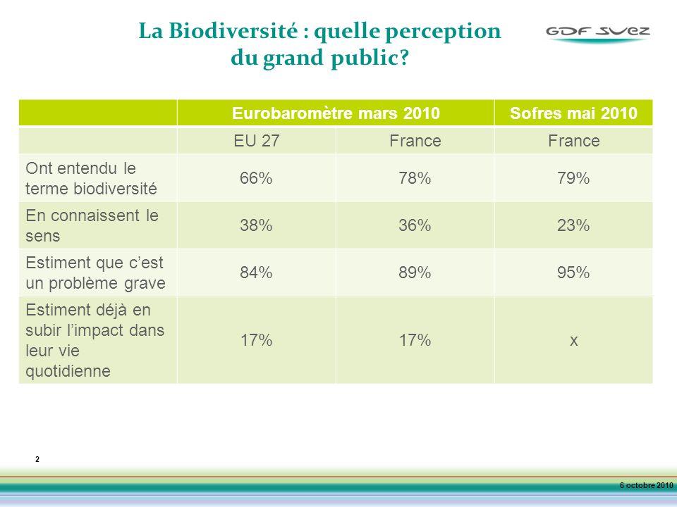 2 La Biodiversité : quelle perception du grand public.