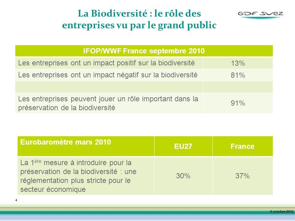 4 La Biodiversité : le rôle des entreprises vu par le grand public 6 octobre 2010 IFOP/WWF France septembre 2010 Les entreprises ont un impact positif sur la biodiversité 13% Les entreprises ont un impact négatif sur la biodiversité 81% Les entreprises peuvent jouer un rôle important dans la préservation de la biodiversité 91% Eurobaromètre mars 2010 EU27France La 1 ère mesure à introduire pour la préservation de la biodiversité : une réglementation plus stricte pour le secteur économique 30%37%