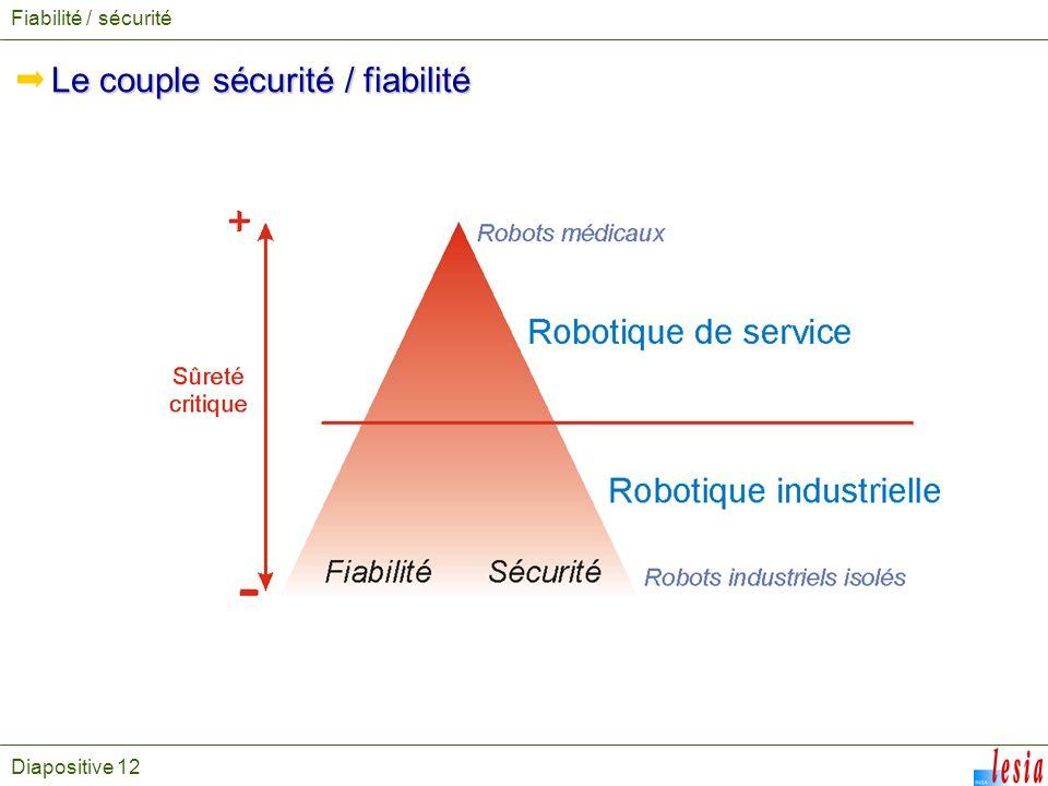 Diapositive 12 Le couple sécurité / fiabilité Fiabilité / sécurité