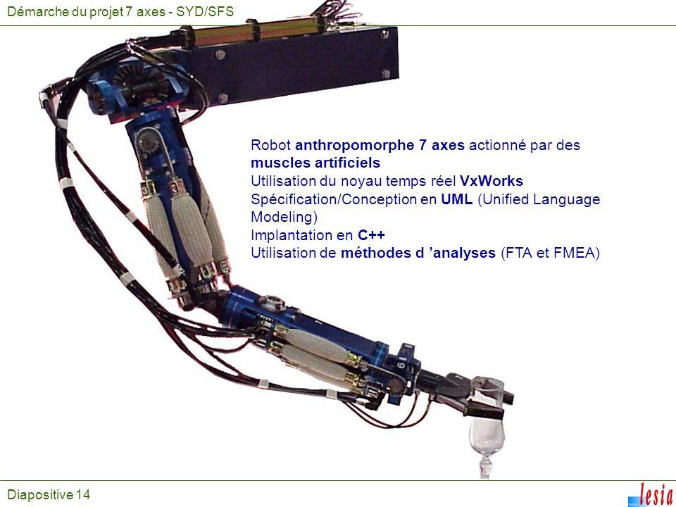 Diapositive 14 Démarche du projet 7 axes - SYD/SFS Robot anthropomorphe 7 axes actionné par des muscles artificiels Utilisation du noyau temps réel Vx
