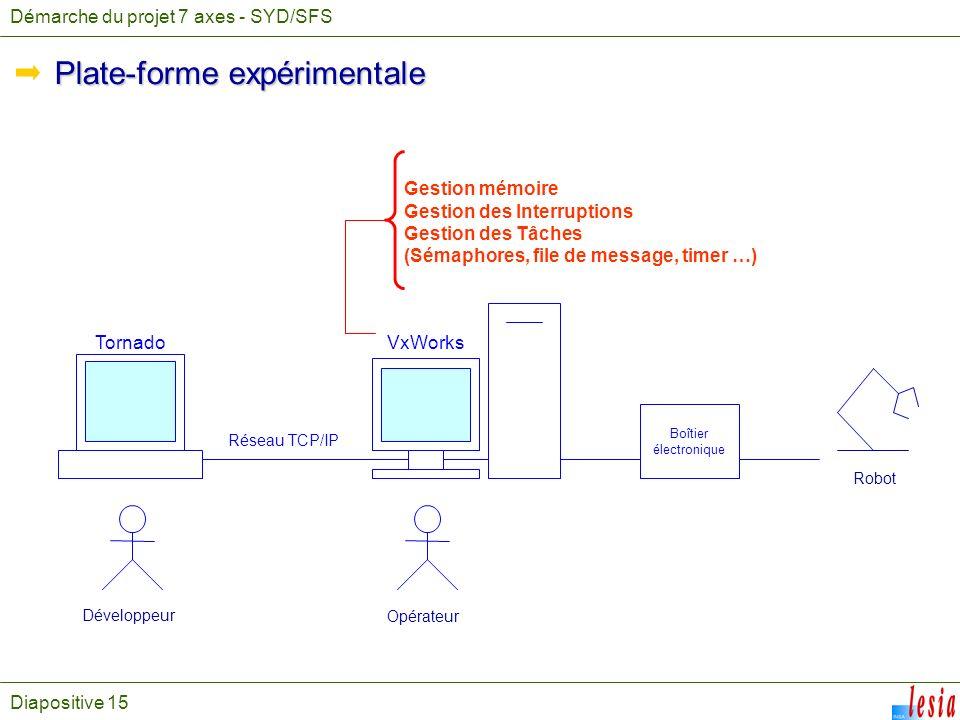 Diapositive 15 Gestion mémoire Gestion des Interruptions Gestion des Tâches (Sémaphores, file de message, timer …) Robot Développeur Opérateur Boîtier