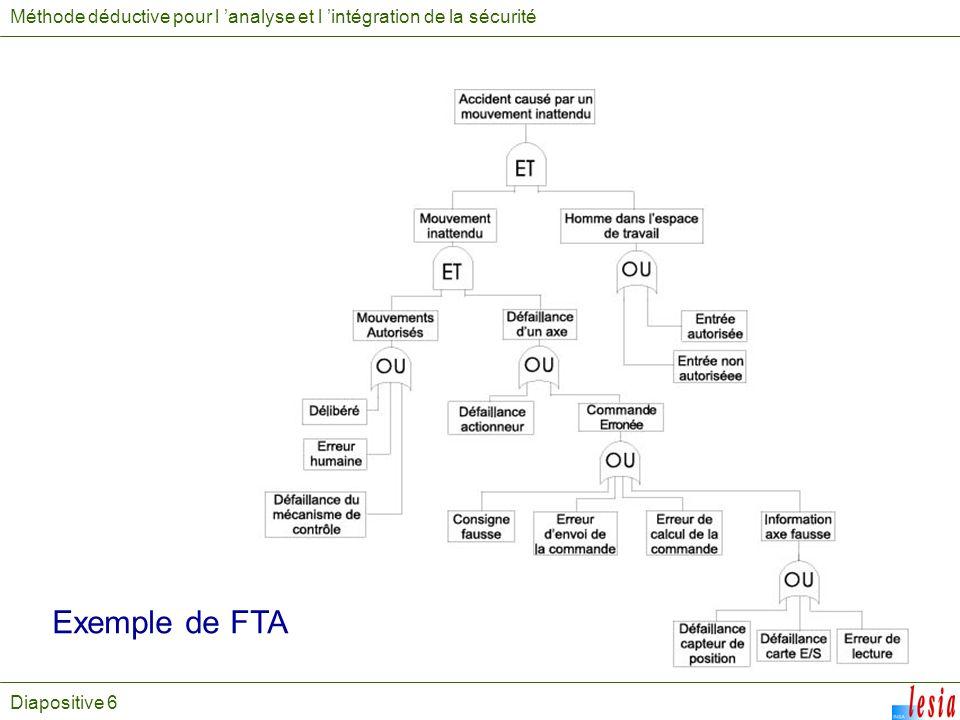 Diapositive 6 Méthode déductive pour l analyse et l intégration de la sécurité Exemple de FTA