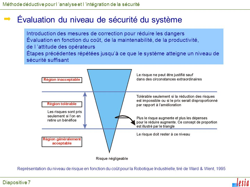 Diapositive 7 Méthode déductive pour l analyse et l intégration de la sécurité Évaluation du niveau de sécurité du système Introduction des mesures de