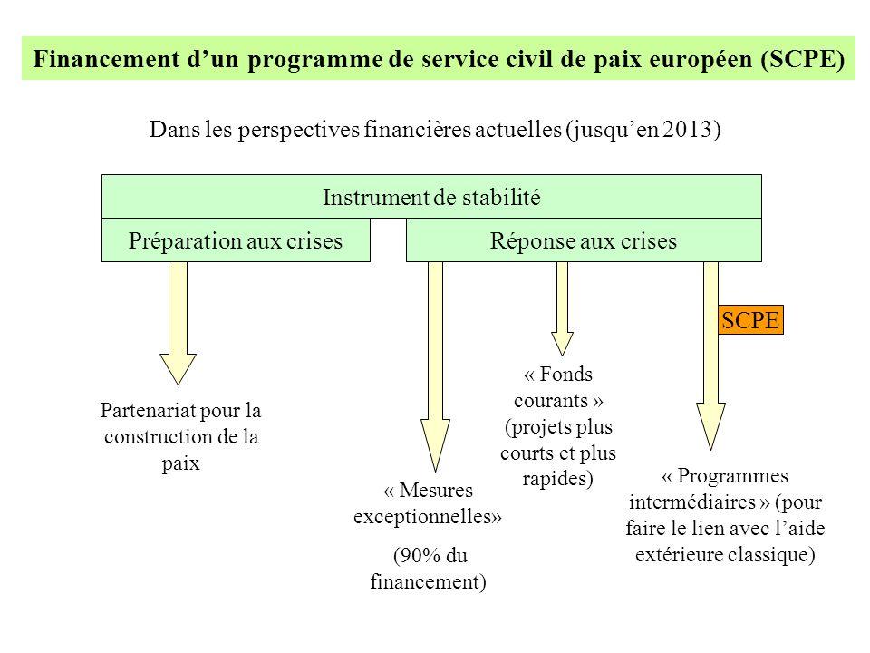 Financement dun programme de service civil de paix européen (SCPE) Dans les perspectives financières actuelles (jusquen 2013) Instrument de stabilité Préparation aux crisesRéponse aux crises Partenariat pour la construction de la paix « Mesures exceptionnelles» (90% du financement) « Fonds courants » (projets plus courts et plus rapides) SCPE « Programmes intermédiaires » (pour faire le lien avec laide extérieure classique)