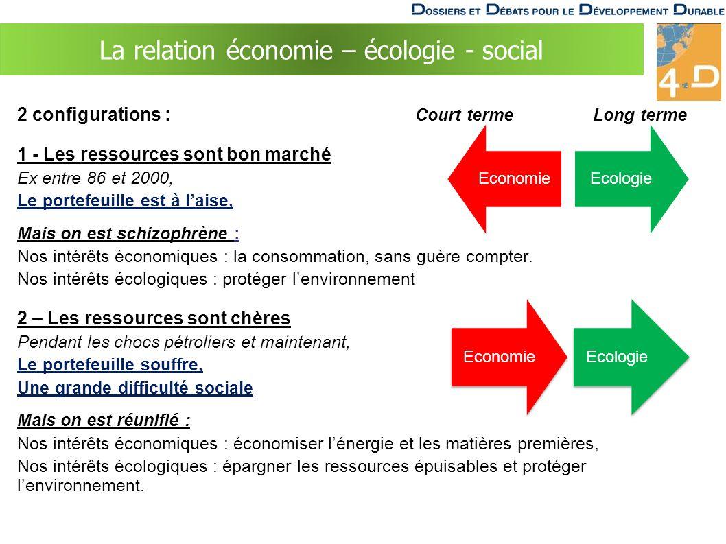 La relation économie – écologie - social 2 configurations : Court terme Long terme 1 - Les ressources sont bon marché Ex entre 86 et 2000, Le portefeuille est à laise, Mais on est schizophrène : Nos intérêts économiques : la consommation, sans guère compter.
