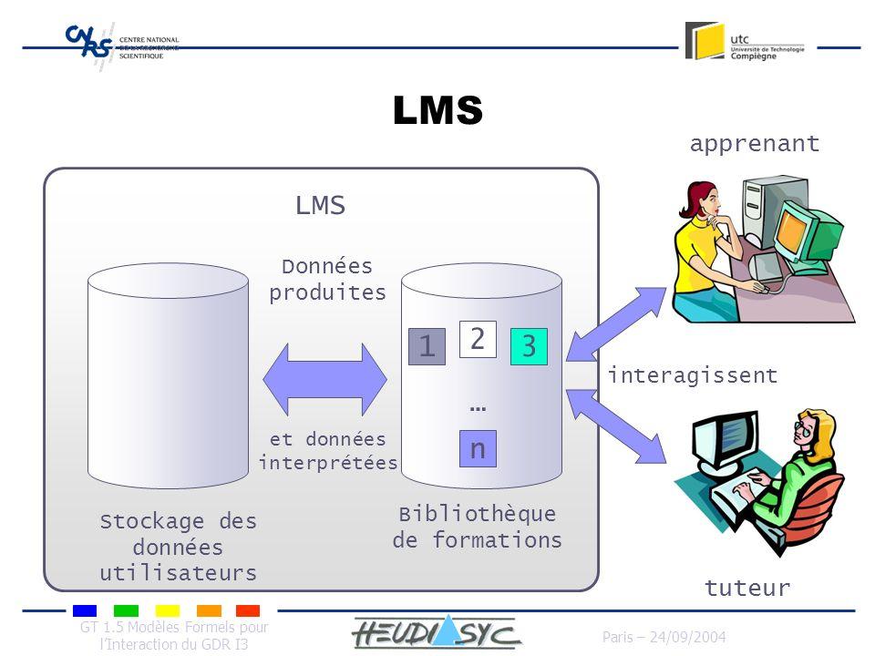 GT 1.5 Modèles Formels pour lInteraction du GDR I3 Paris – 24/09/2004 LMS Bibliothèque de formations 1 2 3 n … interagissent apprenant Données produit