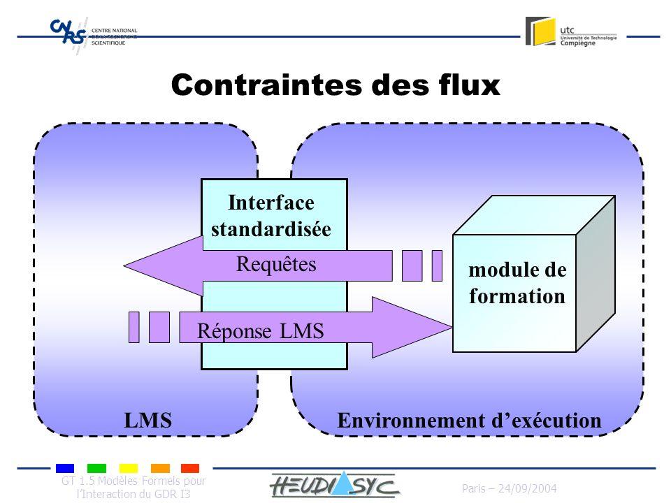 GT 1.5 Modèles Formels pour lInteraction du GDR I3 Paris – 24/09/2004 Contraintes des flux LMSEnvironnement dexécution Interface standardisée module d