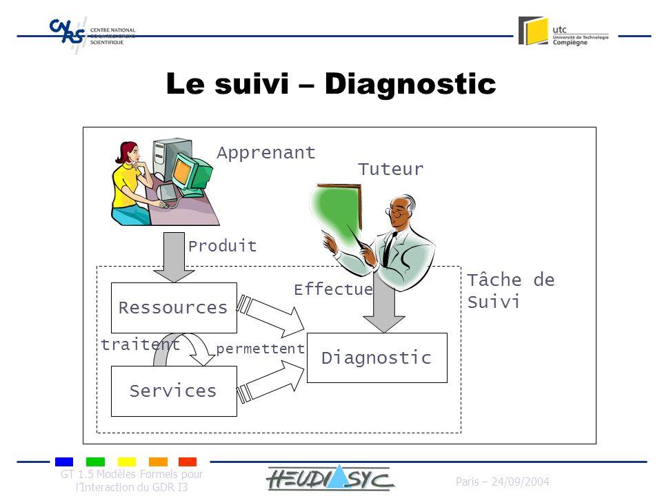 GT 1.5 Modèles Formels pour lInteraction du GDR I3 Paris – 24/09/2004 Le suivi – Diagnostic Tâche de Suivi Ressources Services Diagnostic Produit Tute