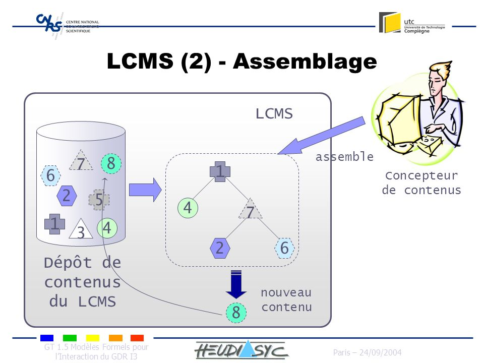 GT 1.5 Modèles Formels pour lInteraction du GDR I3 Paris – 24/09/2004 LCMS (2) - Assemblage 1 2 3 4 5 8 6 7 1 4 7 26 8 nouveau contenu assemble Dépôt