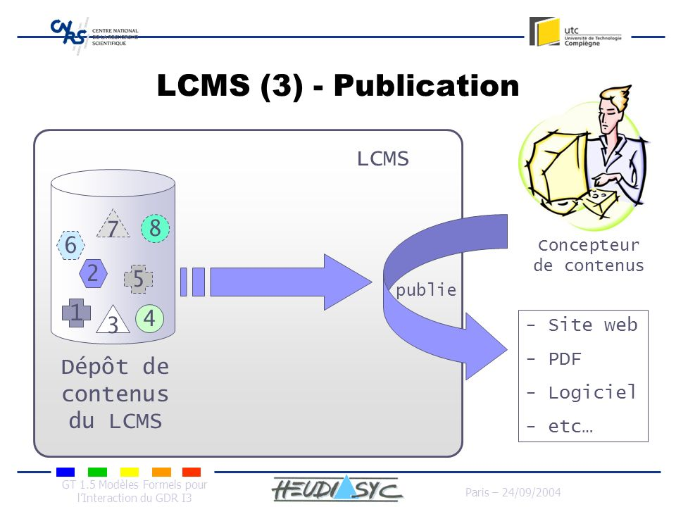 GT 1.5 Modèles Formels pour lInteraction du GDR I3 Paris – 24/09/2004 LCMS (3) - Publication 1 2 3 4 5 6 7 8 publie - Site web - PDF - Logiciel - etc…