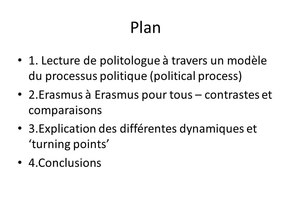 Plan 1. Lecture de politologue à travers un modèle du processus politique (political process) 2.Erasmus à Erasmus pour tous – contrastes et comparaiso