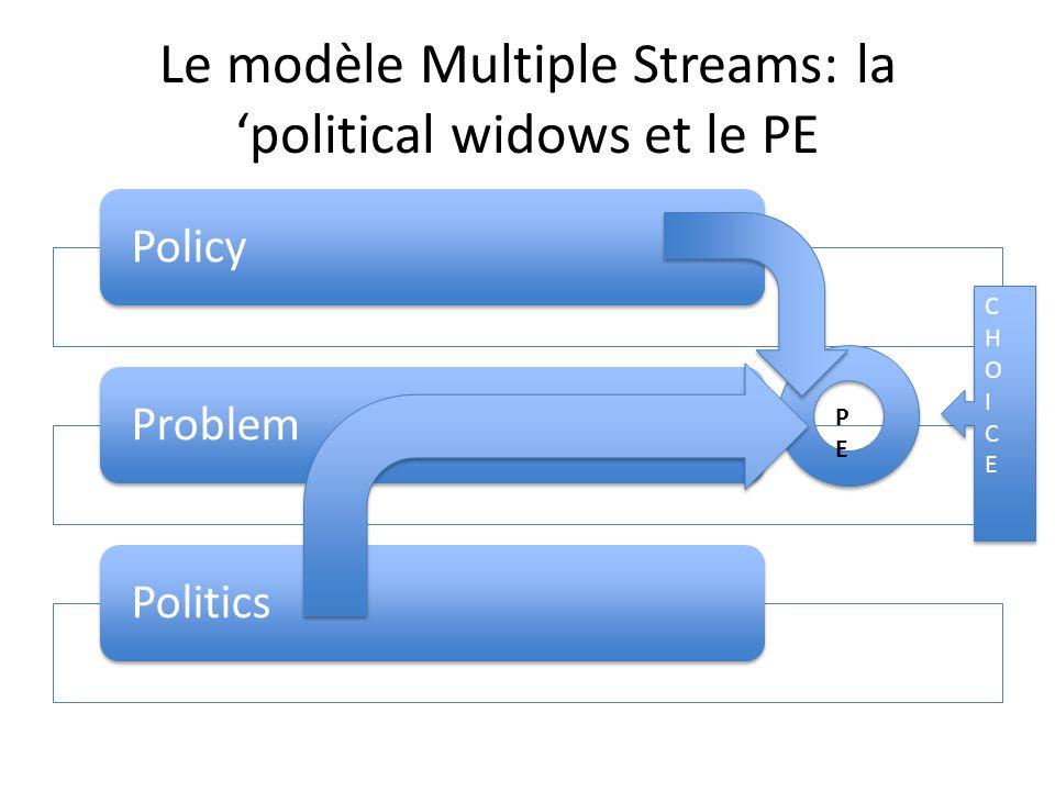 Le modèle Multiple Streams: la political widows et le PE PolicyProblemPolitics CHOICECHOICE CHOICECHOICE PEPE