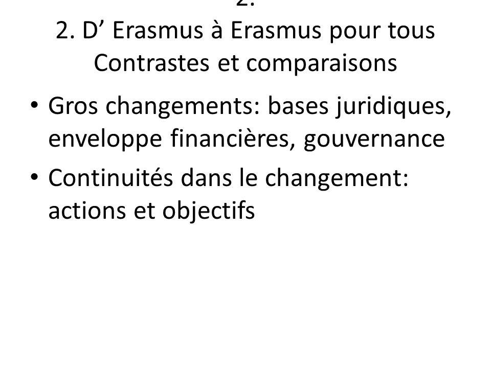 2. 2. D Erasmus à Erasmus pour tous Contrastes et comparaisons Gros changements: bases juridiques, enveloppe financières, gouvernance Continuités dans