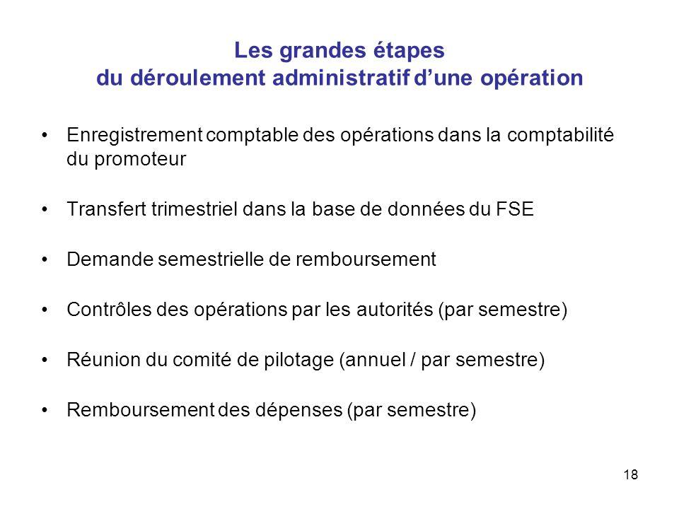18 Les grandes étapes du déroulement administratif dune opération Enregistrement comptable des opérations dans la comptabilité du promoteur Transfert