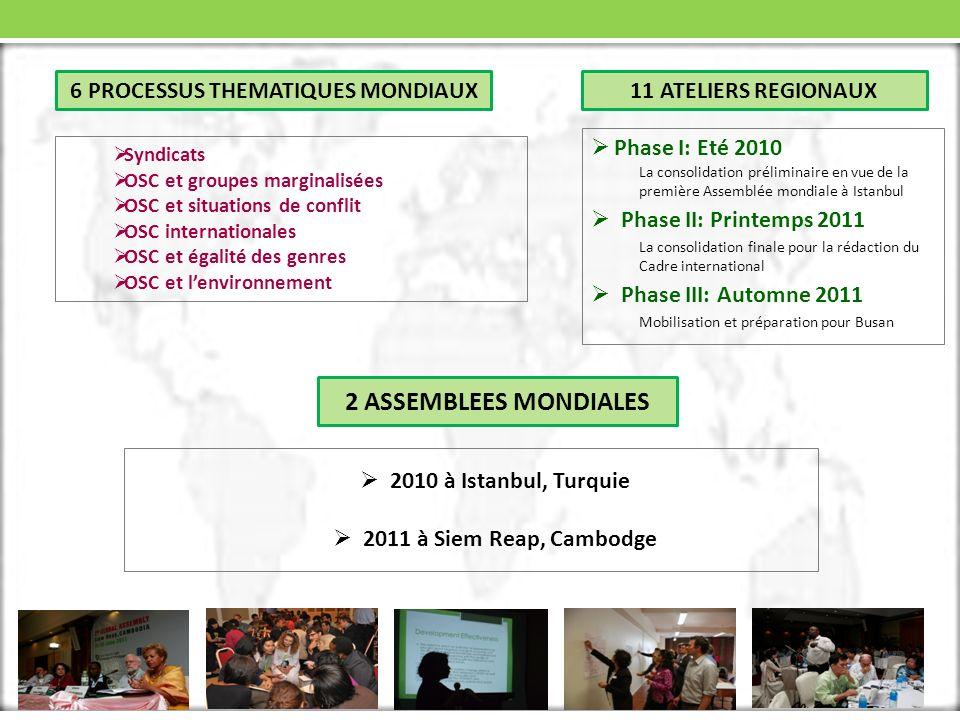 6 PROCESSUS THEMATIQUES MONDIAUX Syndicats OSC et groupes marginalisées OSC et situations de conflit OSC internationales OSC et égalité des genres OSC et lenvironnement Phase I: Eté 2010 La consolidation préliminaire en vue de la première Assemblée mondiale à Istanbul Phase II: Printemps 2011 La consolidation finale pour la rédaction du Cadre international Phase III: Automne 2011 Mobilisation et préparation pour Busan 11 ATELIERS REGIONAUX 2010 à Istanbul, Turquie 2011 à Siem Reap, Cambodge 2 ASSEMBLEES MONDIALES