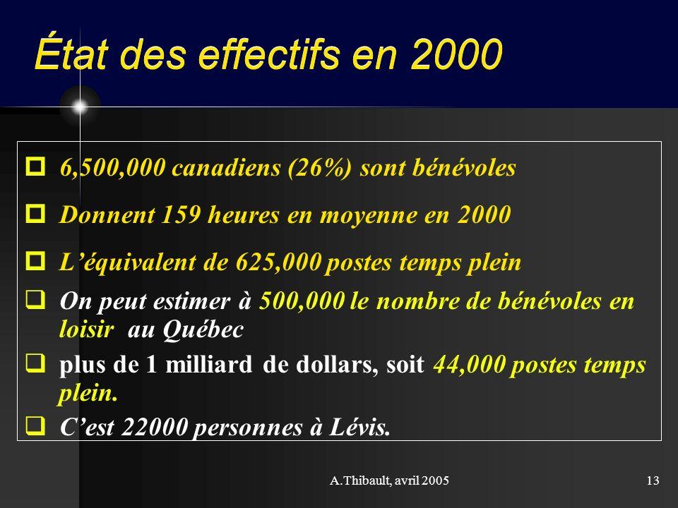 A.Thibault, avril 200513 État des effectifs en 2000 p6,500,000 canadiens (26%) sont bénévoles pDonnent 159 heures en moyenne en 2000 pLéquivalent de 6