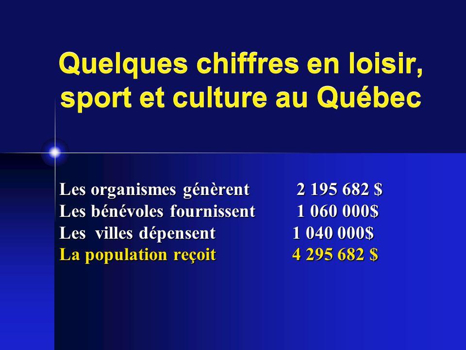 Quelques chiffres en loisir, sport et culture au Québec Les organismes génèrent 2 195 682 $ Les bénévoles fournissent 1 060 000$ Les villes dépensent