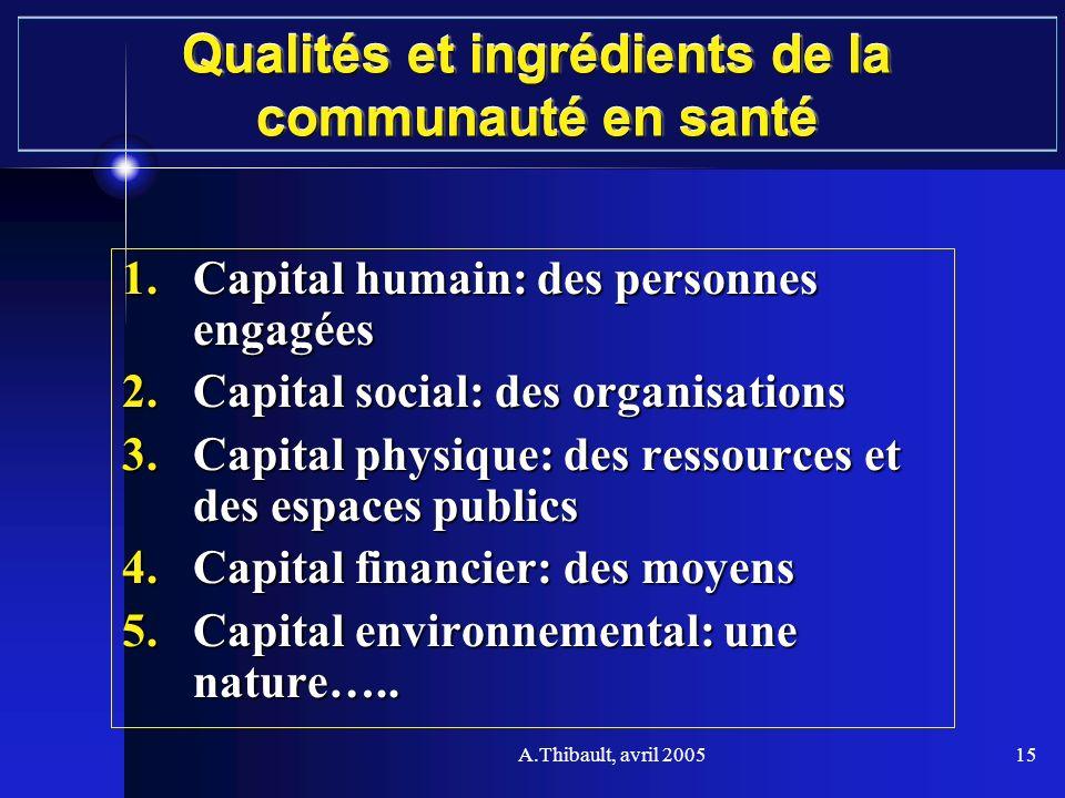 A.Thibault, avril 200515 Qualités et ingrédients de la communauté en santé 1.Capital humain: des personnes engagées 2.Capital social: des organisation