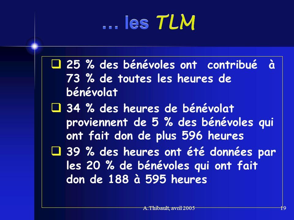 A.Thibault, avril 200519 … les TLM 25 % des bénévoles ont contribué à 73 % de toutes les heures de bénévolat 34 % des heures de bénévolat proviennent
