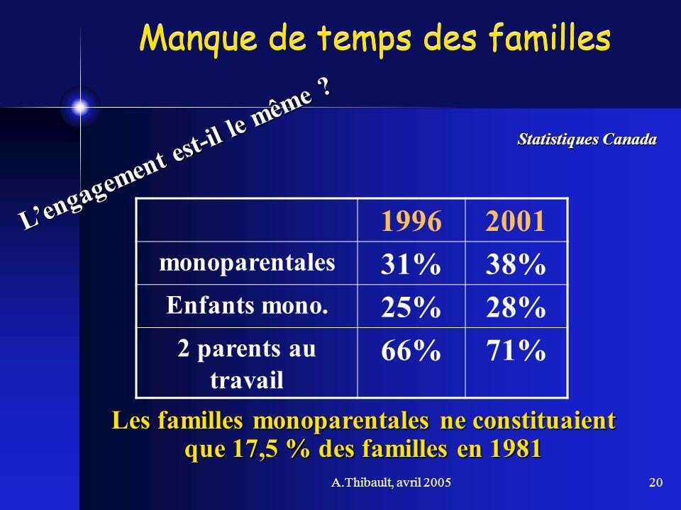 A.Thibault, avril 200520 Manque de temps des familles 19962001 monoparentales 31%38% Enfants mono. 25%28% 2 parents au travail 66%71% Statistiques Can
