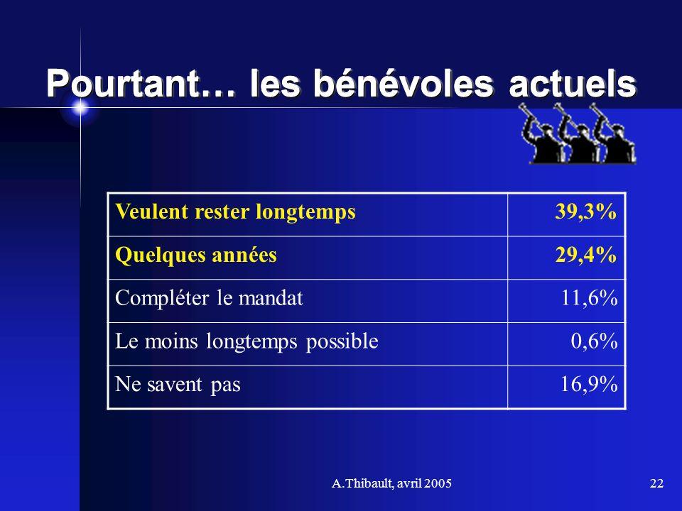 A.Thibault, avril 200522 Pourtant… les bénévoles actuels Veulent rester longtemps39,3% Quelques années29,4% Compléter le mandat11,6% Le moins longtemp