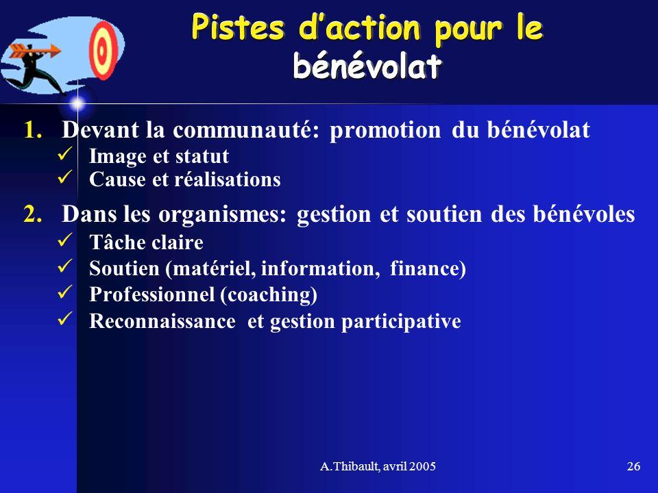 A.Thibault, avril 200526 Pistes daction pour le bénévolat 1.Devant la communauté: promotion du bénévolat Image et statut Cause et réalisations 2.Dans