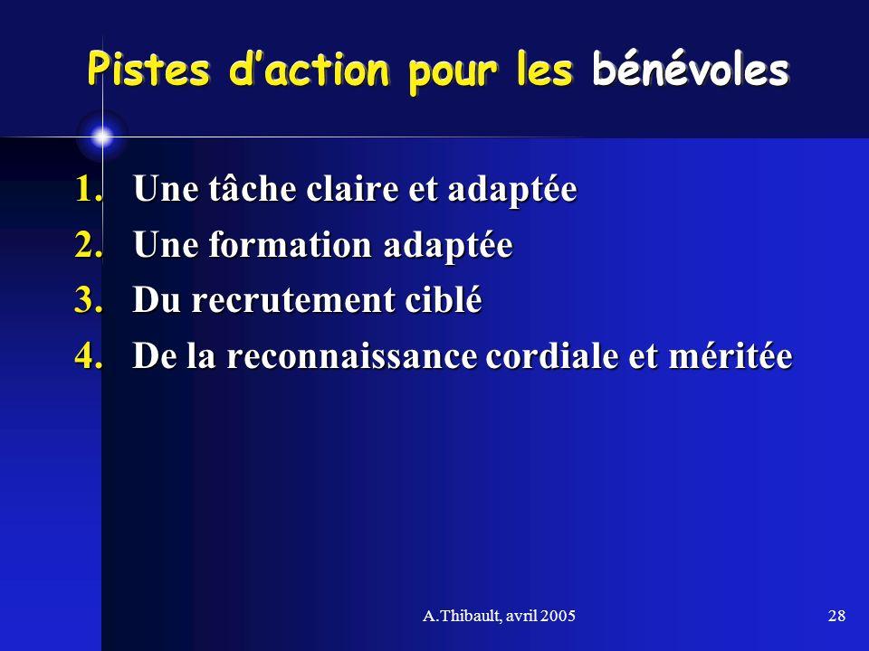 A.Thibault, avril 200528 Pistes daction pour les bénévoles 1.Une tâche claire et adaptée 2.Une formation adaptée 3.Du recrutement ciblé 4.De la reconn