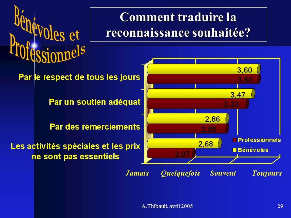 A.Thibault, avril 200529 Comment traduire la reconnaissance souhaitée?