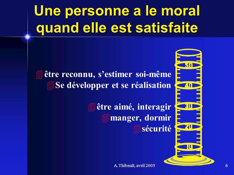 A.Thibault, avril 20056 Une personne a le moral quand elle est satisfaite être reconnu, sestimer soi-même Se développer et se réalisation être aimé, i