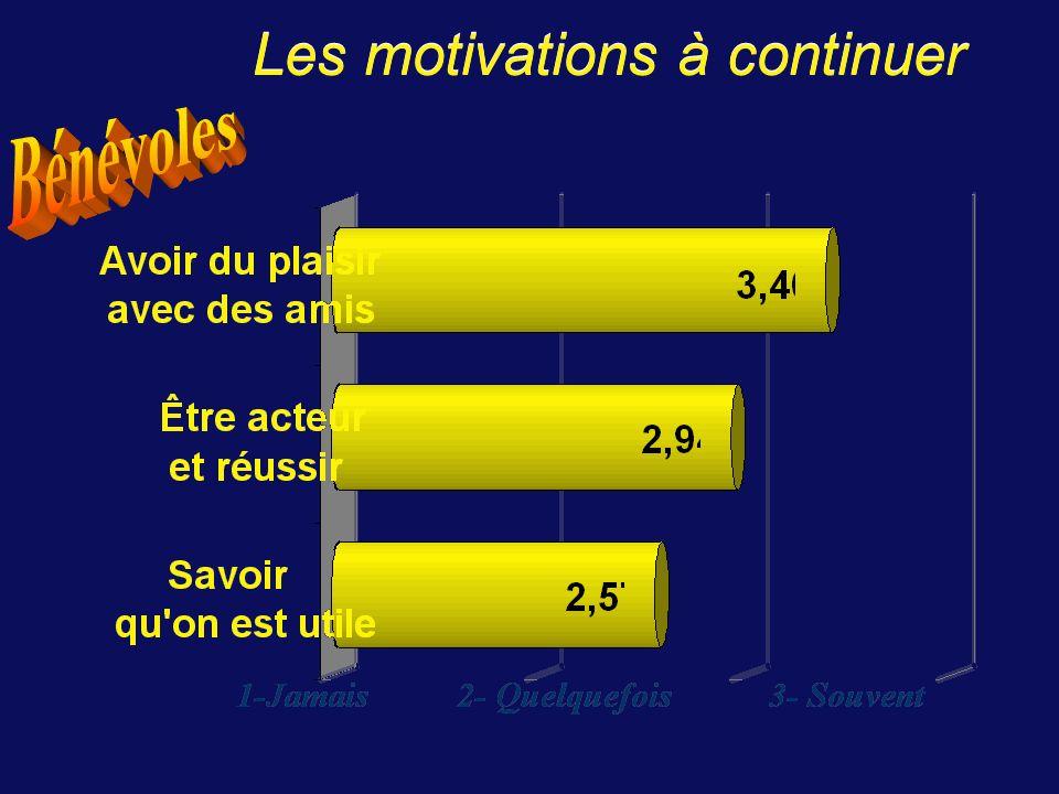 A.Thibault, avril 200520 Manque de temps des familles 19962001 monoparentales 31%38% Enfants mono.
