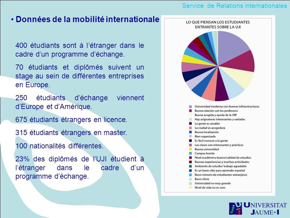 Données de la mobilité internationale 400 étudiants sont à létranger dans le cadre dun programme déchange. 70 étudiants et diplômés suivent un stage a