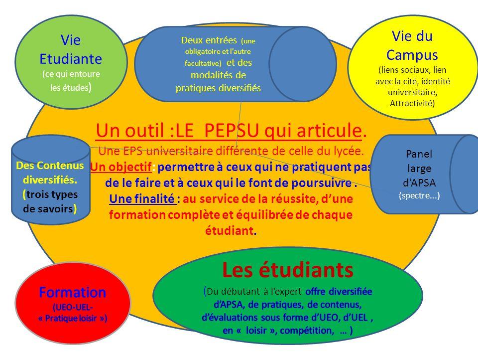 Un outil :LE PEPSU qui articule. Une EPS universitaire différente de celle du lycée.
