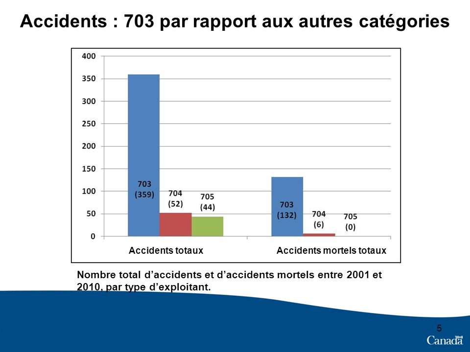 Accidents : 703 par rapport aux autres catégories 5 Nombre total daccidents et daccidents mortels entre 2001 et 2010, par type dexploitant. Accidents