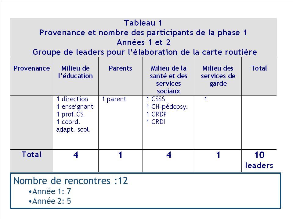 Ruel et Moreau, 201012 Nombre de rencontres :12 Année 1: 7 Année 2: 5