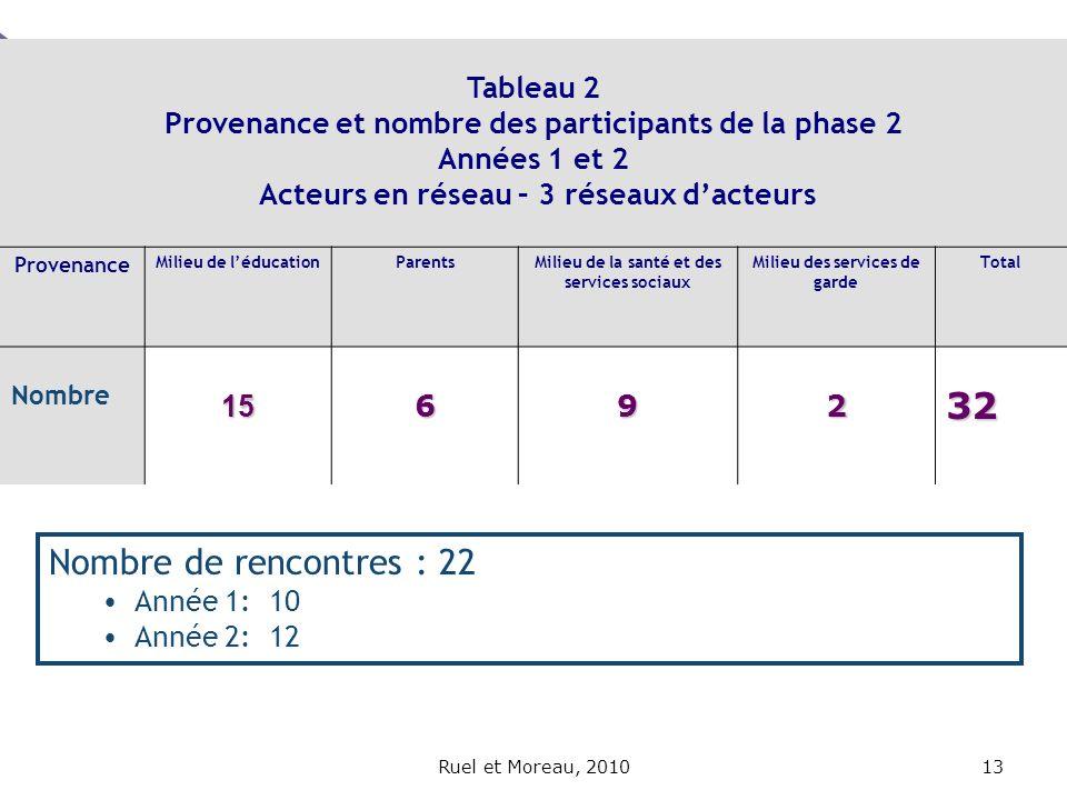 Ruel et Moreau, 201013 Tableau 2 Provenance et nombre des participants de la phase 2 Années 1 et 2 Acteurs en réseau – 3 réseaux dacteurs Provenance M
