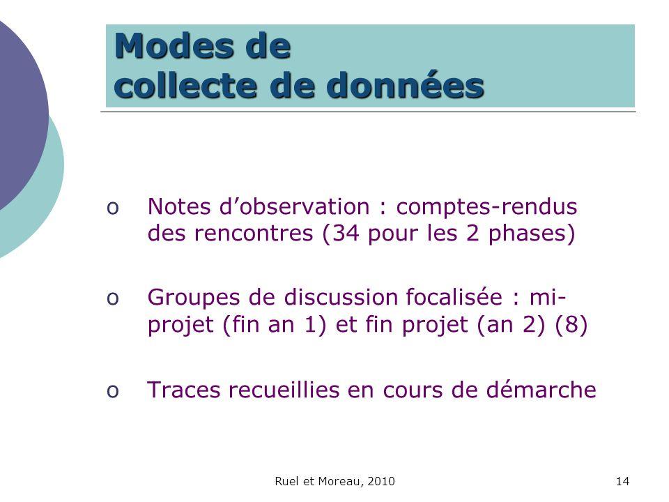 Ruel et Moreau, 201014 Modes de collecte de données oNotes dobservation : comptes-rendus des rencontres (34 pour les 2 phases) oGroupes de discussion