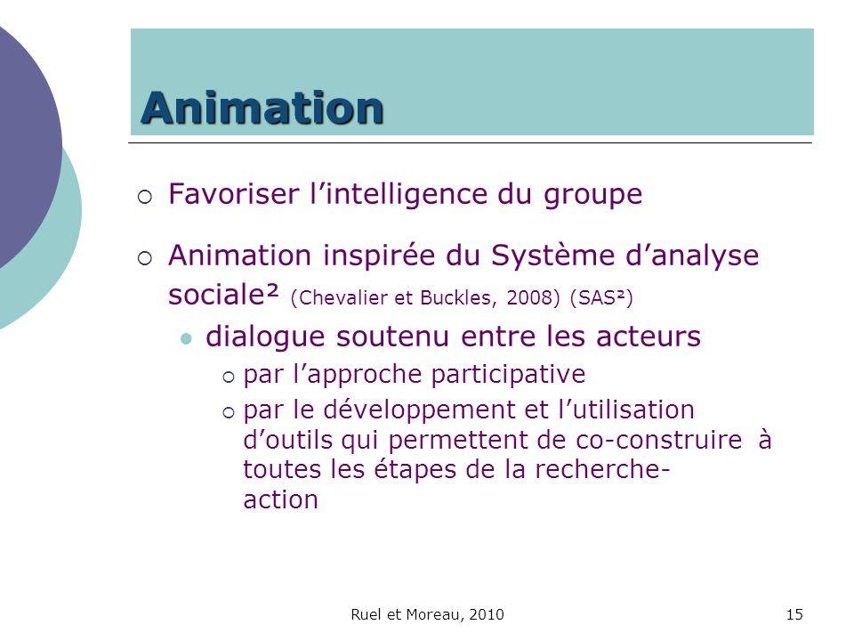 Ruel et Moreau, 201015 Animation Favoriser lintelligence du groupe Animation inspirée du Système danalyse sociale² (Chevalier et Buckles, 2008) (SAS²)