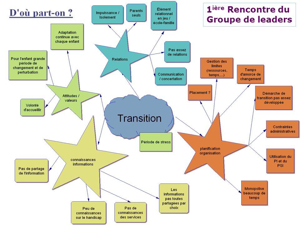 Ruel et Moreau, 201017 Résultats Participation 1 ière Rencontre du Groupe de leaders