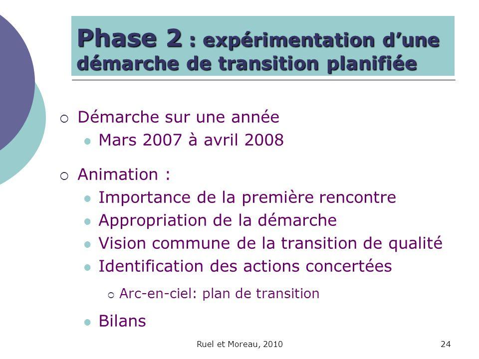 Ruel et Moreau, 201024 Phase 2 : expérimentation dune démarche de transition planifiée Démarche sur une année Mars 2007 à avril 2008 Animation : Impor