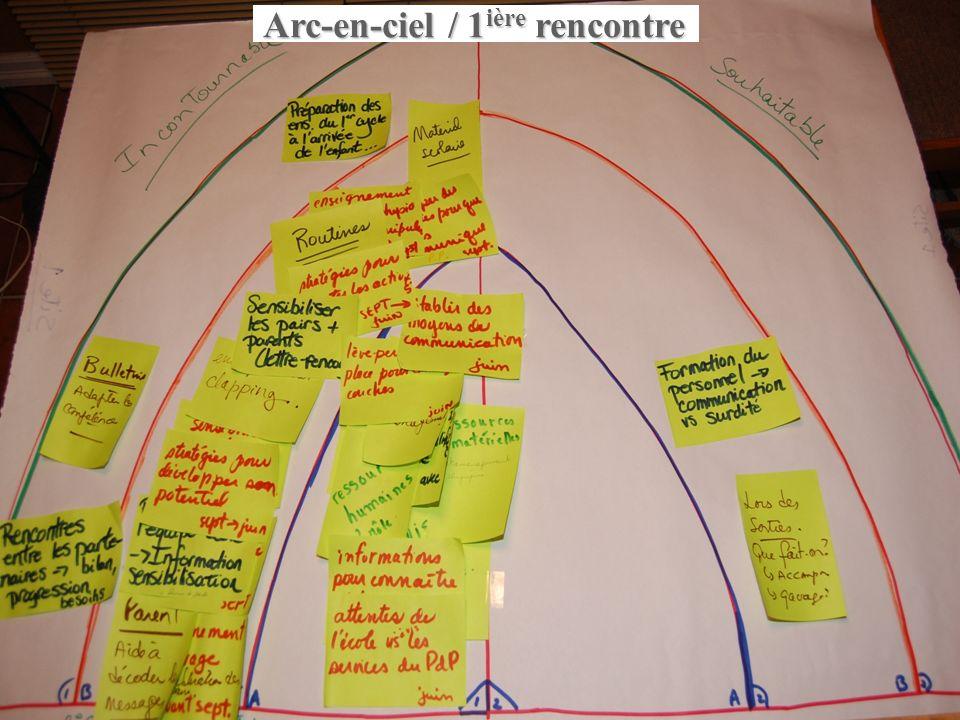 Ruel et Moreau, 201025 Phase 2 : expérimentation dune démarche de transition planifiée Démarche sur une année Mars 2007 à avril 2008 Animation Importa
