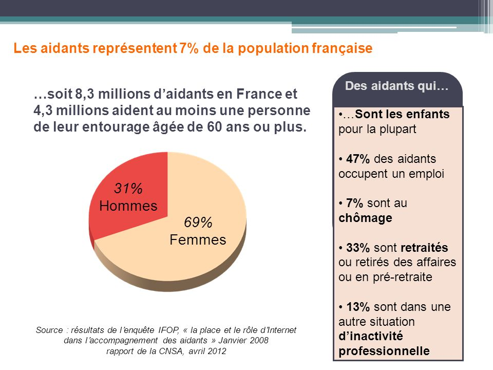 2 …soit 8,3 millions daidants en France et 4,3 millions aident au moins une personne de leur entourage âgée de 60 ans ou plus. 69% Femmes 31% Hommes S