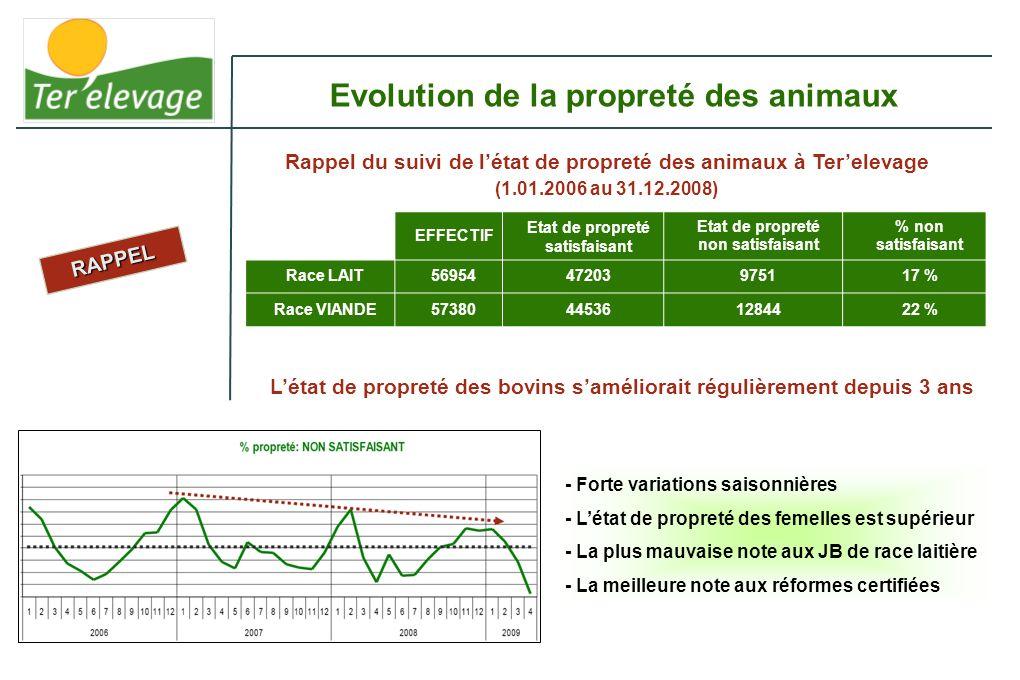 Pourcentage danimaux en classes C et D (sur lensemble des sites Elivia) Evolution de la propreté des bovins depuis le 1er janvier 2009 200920102011 Janvier5,64%3,61%4,49% Février4,02%2,54%5,37% Mars0,74%1,11%1,41% Avril0,73%1,66% Mai3,66%0,75% Juin2,03%0,30% Juillet0,87%0,31% Août2,53%0,28% Septembre2,47%0,38% Octobre3,04%0,38% Novembre3,85%1,55% Décembre2,46%2,14% Moyenne annuelle 2,67%1,25% Létat de propreté des bovins affiche une nette amélioration Les variations saisonnières demeurent La présence de bovins notés en D est exceptionnelle (33 animaux à Terelevage depuis le 1 er juillet 2008)