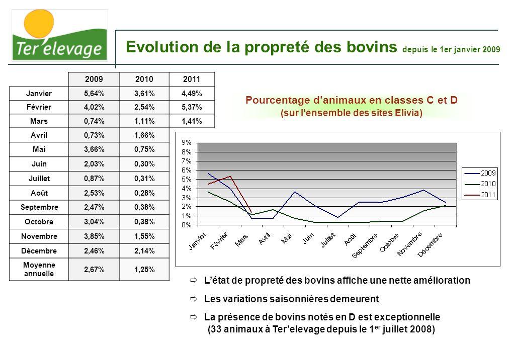 Pourcentage danimaux en classes C et D (sur lensemble des sites Elivia) Evolution de la propreté des bovins depuis le 1er janvier 2009 200920102011 Ja