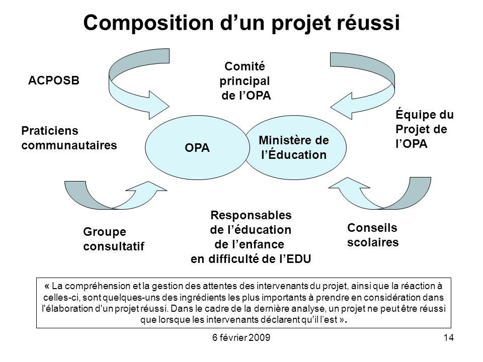 6 février 200914 Composition dun projet réussi Ministère de lÉducation Groupe consultatif Comité principal de lOPA Conseils scolaires Praticiens commu