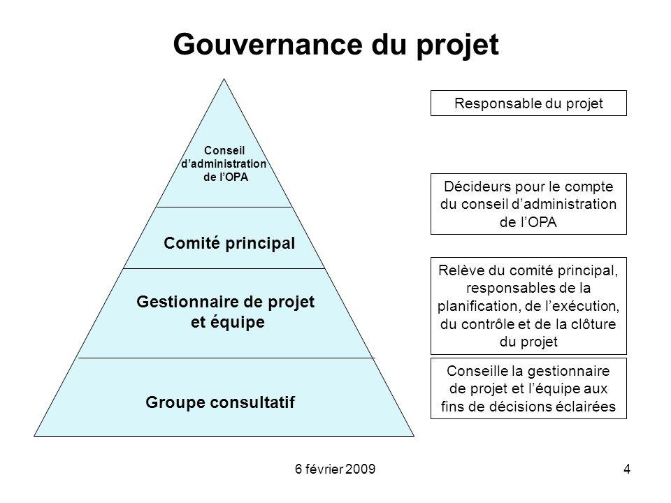 6 février 20094 Gouvernance du projet Gestionnaire de projet et équipe Groupe consultatif Comité principal Conseil dadministration de lOPA Décideurs p