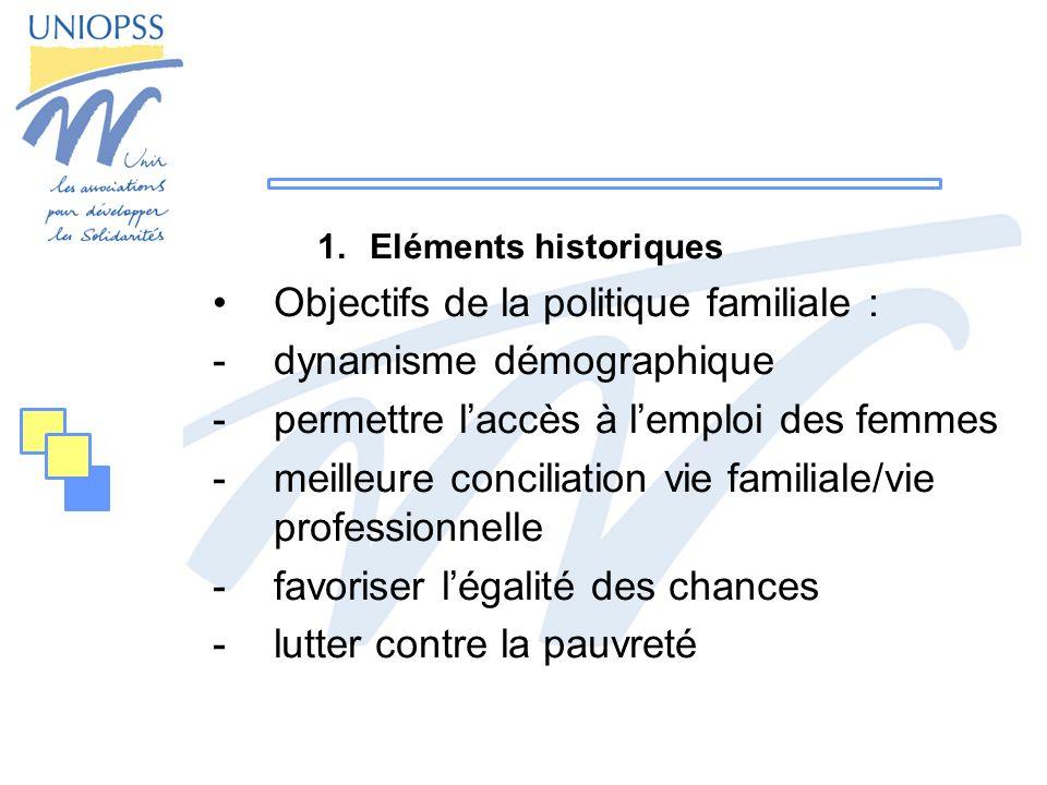 1.Eléments historiques Objectifs de la politique familiale : -dynamisme démographique -permettre laccès à lemploi des femmes -meilleure conciliation vie familiale/vie professionnelle -favoriser légalité des chances -lutter contre la pauvreté