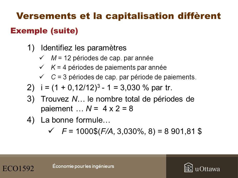 Exemple (suite) 1) Identifiez les paramètres M = 12 périodes de cap. par année K = 4 périodes de paiements par année C = 3 périodes de cap. par périod